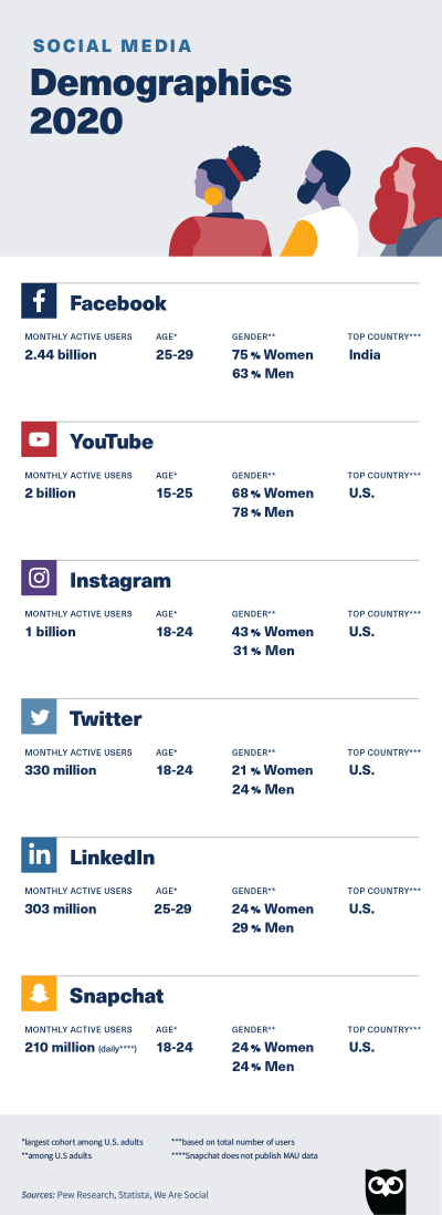 social media demographics for 2020